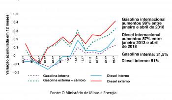 Preços dos combustíveis no Brasil e no exterior