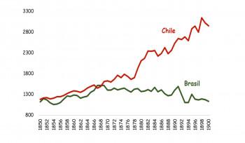 O PIB per capita ao longo do tempo