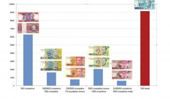 Quanto tempo dura uma cédula de dinheiro? | Gráfico da Semana