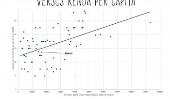 Mexer na alíquota máxima do Imposto de Renda? | Gráfico da Semana