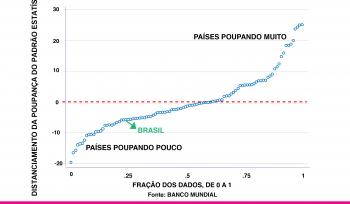 O Brasil poupa pouco?