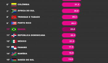 Quais são os países mais violentos do mundo?