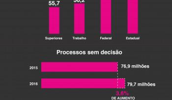 Quão lenta é a Justiça no Brasil?
