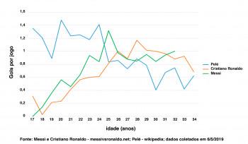 Pelé, Messi e Cristiano Ronaldo em um gráfico | Gráfico da Semana