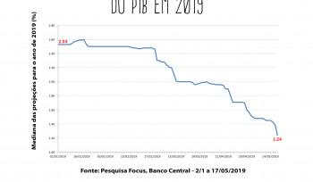 A queda da expectativa de mercado | Gráfico da Semana
