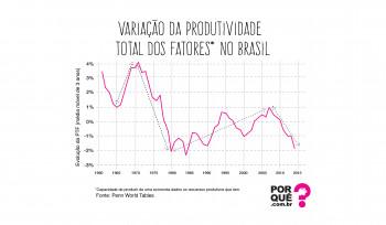 A história recente do Brasil em um só gráfico