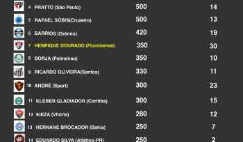 Maiores goleadores, maiores salários? A produtividade dos atacantes no Brasil