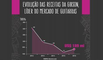 Por que cada vez menos pessoas tocam guitarra?