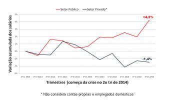 Existe desigualdade entre funcionários públicos e privados?