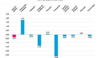 A deflação de abril | Gráfico da Semana