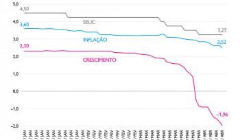 A deterioração das expectativas da economia brasileira |  Gráfico da Semana