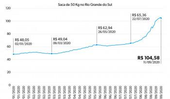 A disparada no preço do arroz | Gráfico da Semana