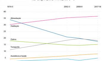 A evolução dos gastos das famílias brasileiras | Gráfico da semana
