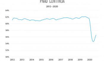 A impressionante queda na taxa de participação na força de trabalho | Gráfico da Semana