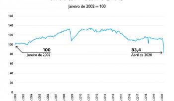 A indústria brasileira na pandemia | Gráfico da Semana
