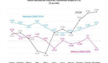 A inflação brasileira no ano da pandemia | Gráfico da Semana