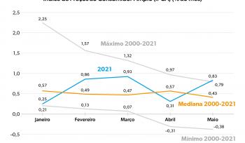 A inflação de 2021| Gráfico da Semana