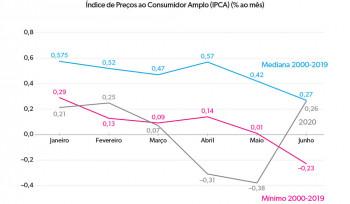 A inflação de junho | Gráfico da Semana