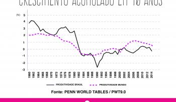 A produtividade total da economia brasileira…