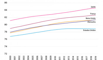 A queda da expectativa de vida nos Estados Unidos | Gráfico da Semana