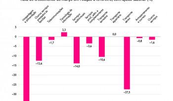 A queda no setor de serviços | Gráfico da semana
