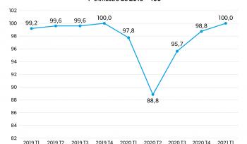 A recuperação do PIB | Gráfico da Semana