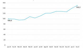 A subida nos preços das commodities | Gráfico da Semana