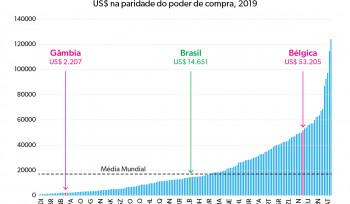 As diferenças de renda per capita entre países | Gráfico da Semana