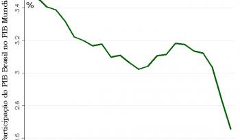 O Brasil é de fato uma economia muito fechada?