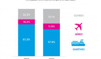 Comércio internacional por meio de transporte | Gráfico da Semana