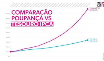 Comparando poupança e Tesouro IPCA | Gráfico da semana