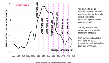 Crise na Venezuela: a culpa é do petróleo?