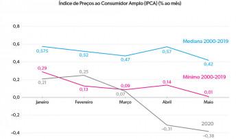 Deflação! | Gráfico da Semana