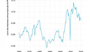 EUA: Economia menos competitiva? | Gráfico da semana