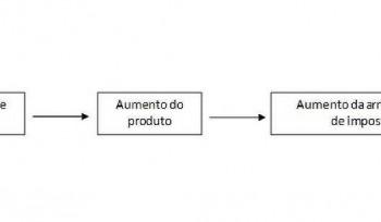 Gastar mais pode melhorar a economia do Brasil? (Nota técnica)