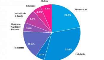 Gastos em consumo nas diferentes regiões brasileiras | Gráfico da Semana