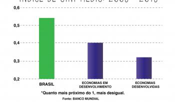 Como o governo do Brasil concentra renda?