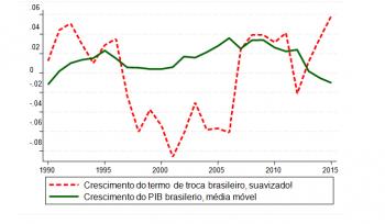 As commodities não vão salvar o Brasil, parte 2