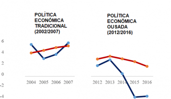 Dilma não tinha razão