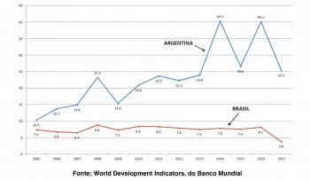 Inflação no Brasil e na Argentina