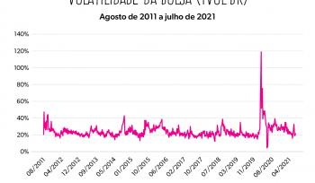 """Gráfico da semana: o """"medidor do medo"""" do mercado de ações brasileiro"""