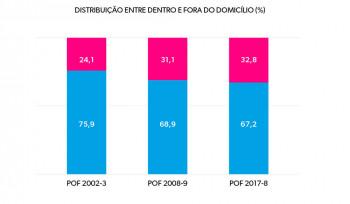 Gráfico da Semana | Os gastos em alimentação das famílias brasileiras