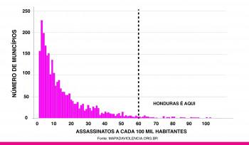 Quão violento é o Brasil?