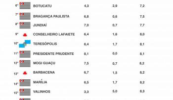 Top 20: municípios mais pacíficos do Brasil