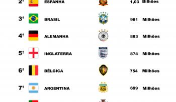 Quais as seleções mais valiosas da Copa da Rússia?