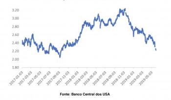 A taxa de juros nos Estados Unidos