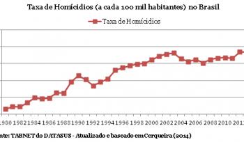 Por que as cidades do Brasil são as mais violentas do mundo?