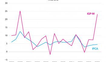IGP-M vs IPCA no reajuste dos alugueis | Gráfico da semana