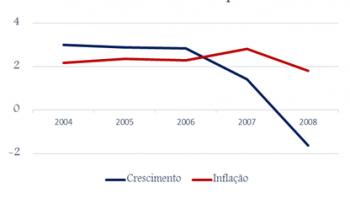 Qual a relação entre inflação e crescimento da economia?