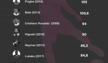 Quais são as transações de jogadores de futebol mais caras da história?